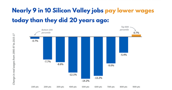 Why Silicon Valley is getting poorer